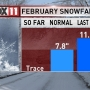 So far, February's well below average for snow