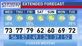 The Weather Authority: Warm Tomorrow/Friday; Much Cooler By Saturday