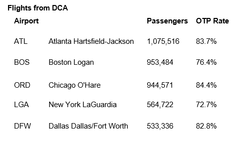 Flights from DCA (Screenshot)<p></p>