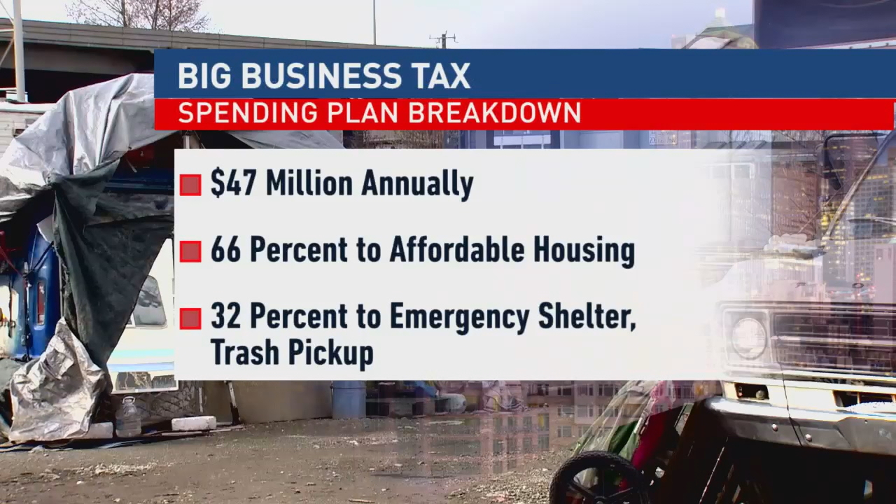 <p>The city's big business tax got the go-ahead this week, but how the money will be spent is still undecided. Turns out Mayor Jenny Durkan never approved the spending plan voted on by city councilmembers. (Photo: KOMO News)</p>